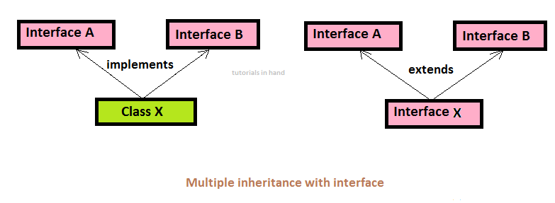 Multiple inheritance with interface by tutorials in hand