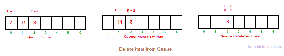 Queue delete opeartion by tutorialsinhand.com