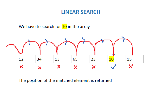 image of linear search