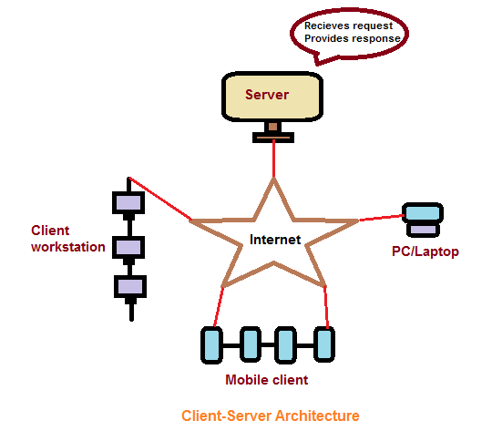 client-server network by tutorialsinhand.com