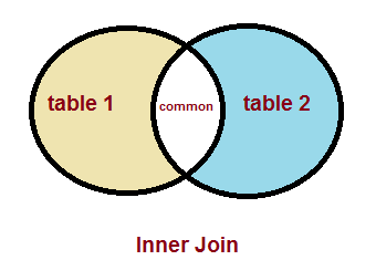 Sql inner join by tutorialsinhand