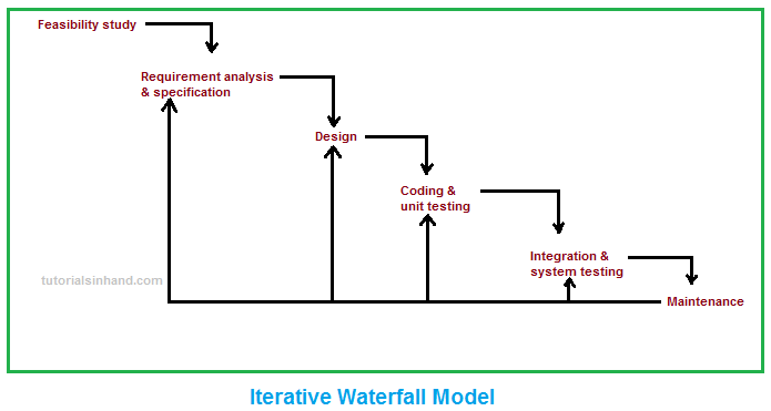iterative waterfall model by tutorialsinhand.com