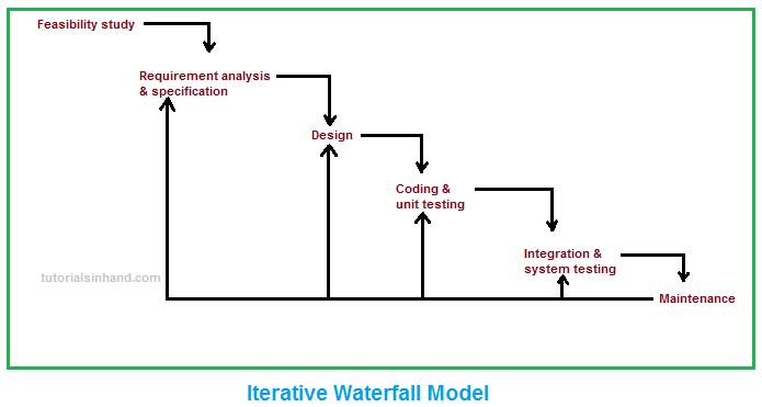 Sdlc Iterative Waterfall Model In Software Engineering Tutorialsinhand Com