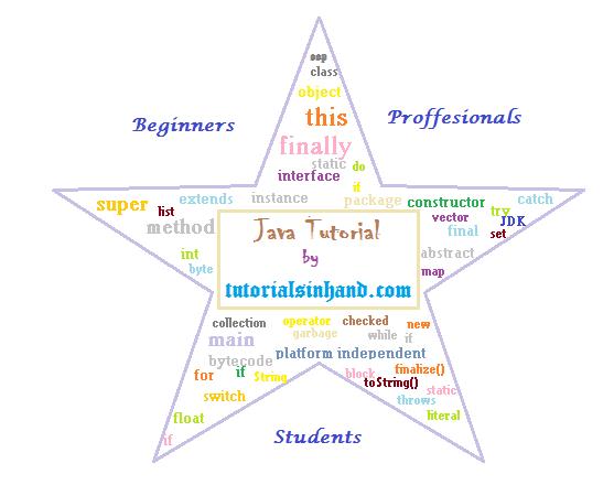 Java Tutorial | Learn Java | Core Java - tutorialsinhand com