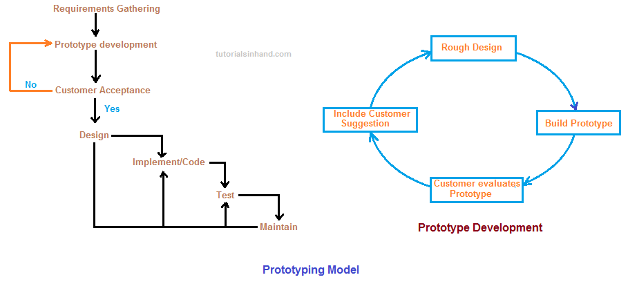 Sdlc Prototyping Model Tutorialsinhand Com