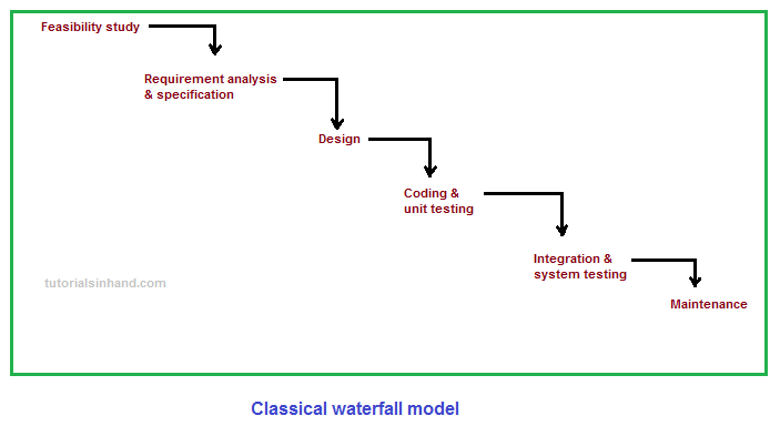 Waterfall Methodology Different Phases And Disadvantages Of Classical Waterfall Model Tutorialsinhand Com